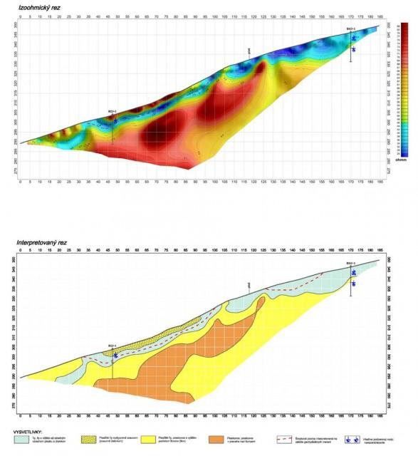 Poznatky o geologickej stavbe, známe väčšinou z geologických vrtov, je vhodné doplniť geofyzikálnymi metódami. Ako najvhodnejšia podrobná geofyzikálna metóda (obr.) sa osvedčila metóda odporovej tomografie (multikábel). Touto metódou je možné využitím mnohoelektródového kábla v rámci jedného procesu premerať skúmaný profil vo viacerých vrstvách, podľa zadaného hĺbkového dosahu, so zvolenou hus-totou kroku merania od 1-5 m. Interpretáciou geofyzikálnych meraní sa dosiahne detailný geologický profil, verifikovaný geologickými vrtmi.