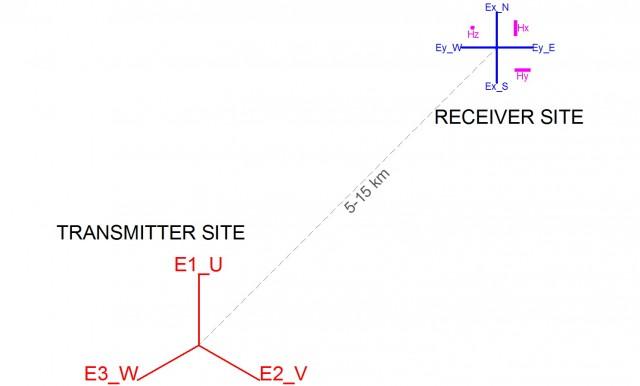 Position transmitter-receiver